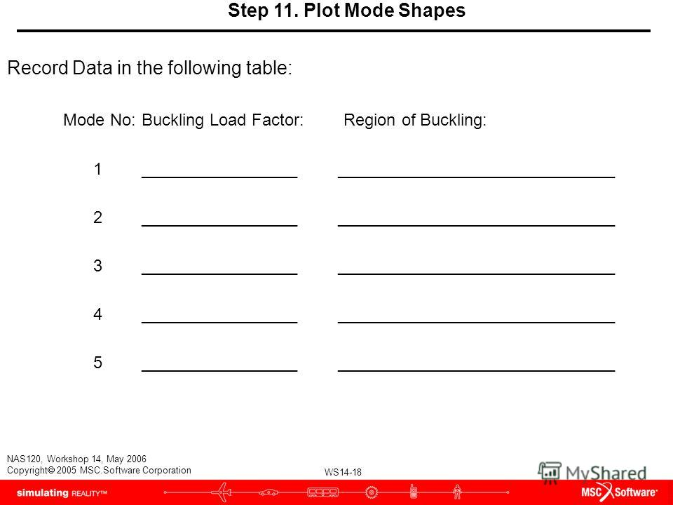 WS14-18 NAS120, Workshop 14, May 2006 Copyright 2005 MSC.Software Corporation Step 11. Plot Mode Shapes Record Data in the following table: Mode No:Buckling Load Factor:Region of Buckling: 1_________________ ______________________________ 2__________