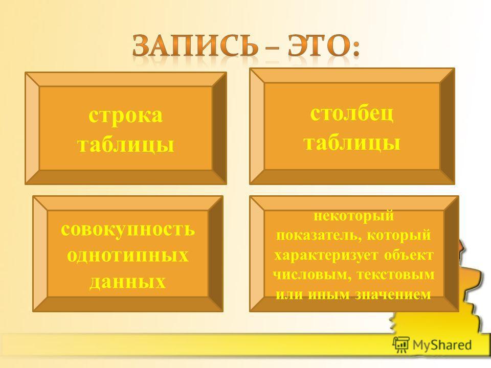 строка таблицы столбец таблицы совокупность однотипных данных некоторый показатель, который характеризует объект числовым, текстовым или иным значением