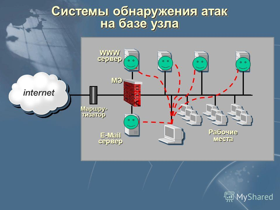 Архитектура систем обнаружения атак E-Mail сервер WWWсервер Рабочие места Маршру- тизатор МЭ Управляющие компоненты