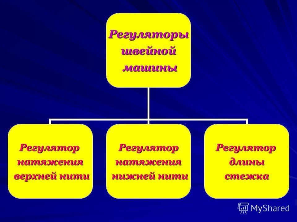 Регуляторышвейной машины машины Регуляторнатяжения верхней нити верхней нити Регуляторнатяжения нижней нити нижней нити Регулятордлиныстежка