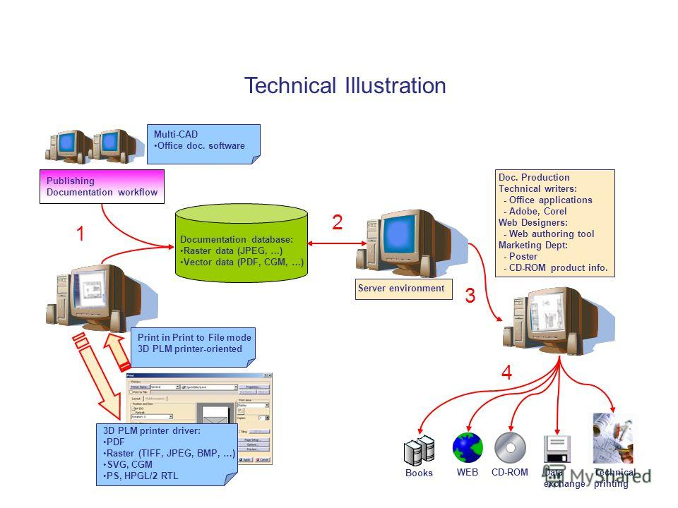 Technical Illustration Multi-CAD Office doc. software 1 Publishing Documentation workflow Print in Print to File mode 3D PLM printer-oriented 3D PLM printer driver: PDF Raster (TIFF, JPEG, BMP, …) SVG, CGM PS, HPGL/2 RTL Server environment Doc. Produ