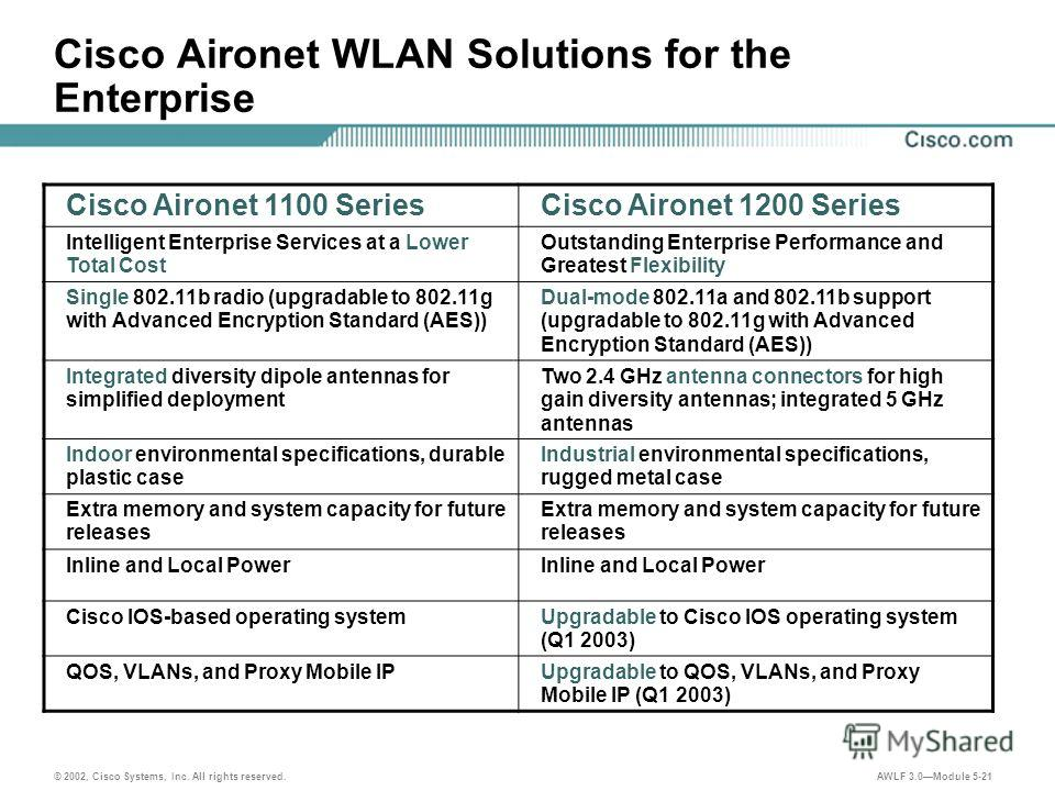 © 2002, Cisco Systems, Inc. All rights reserved. AWLF 3.0Module 5-21 Cisco Aironet WLAN Solutions for the Enterprise Cisco Aironet 1100 SeriesCisco Aironet 1200 Series Intelligent Enterprise Services at a Lower Total Cost Outstanding Enterprise Perfo