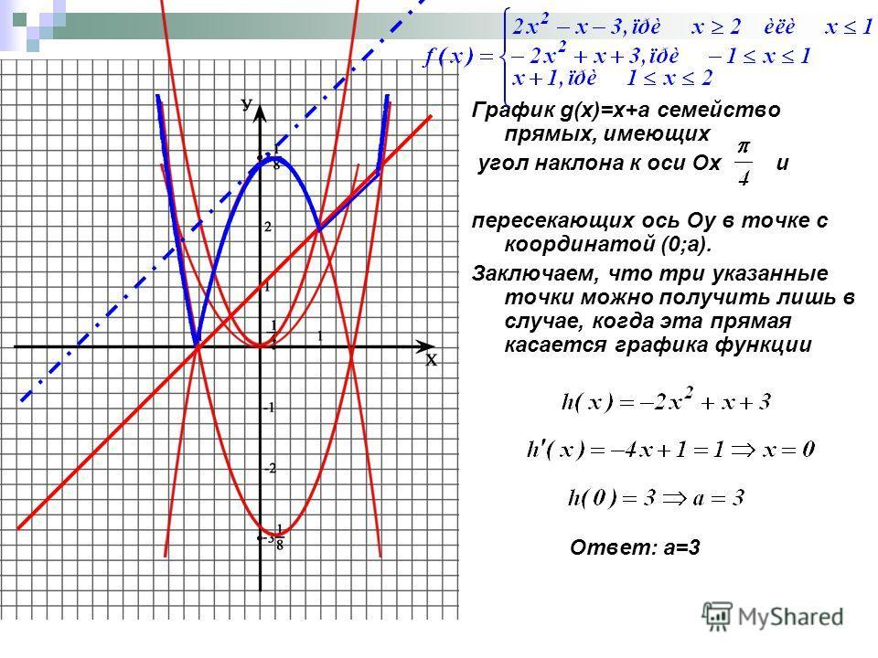 График g(x)=x+a семейство прямых, имеющих угол наклона к оси Ох и пересекающих ось Оу в точке с координатой (0;а). Заключаем, что три указанные точки можно получить лишь в случае, когда эта прямая касается графика функции Ответ: а=3