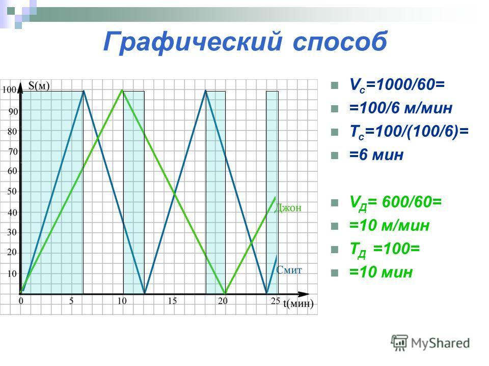 Графический способ V c =1000/60= =100/6 м/мин T c =100/(100/6)= =6 мин V Д = 600/60= =10 м/мин T Д =100= =10 мин