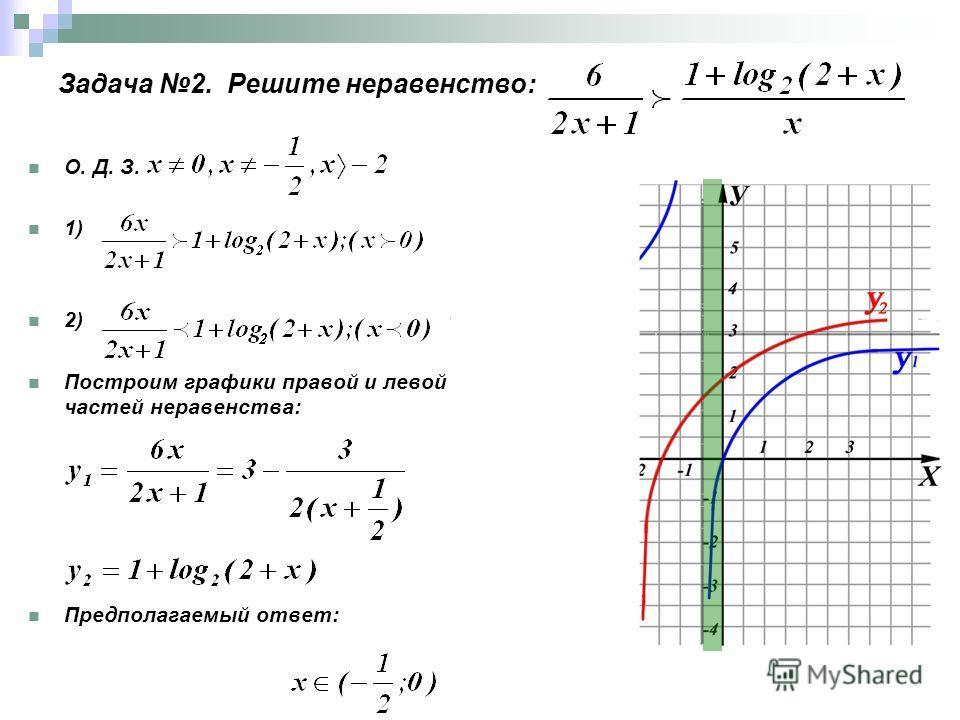 Задача 2. Решите неравенство: О. Д. З. 1) 2) Построим графики правой и левой частей неравенства: Предполагаемый ответ: