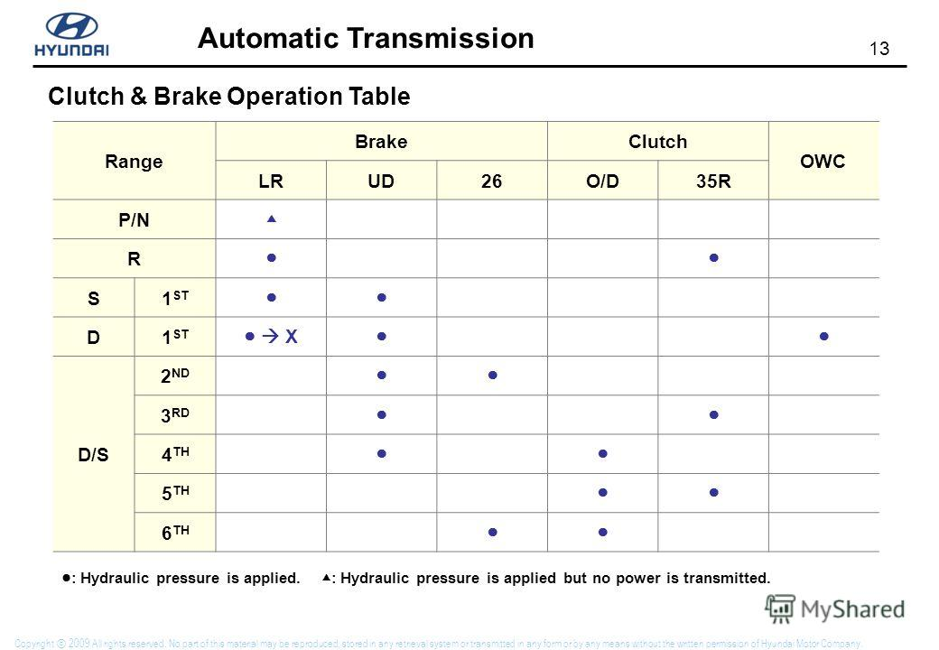 13 Automatic Transmission Copyright 2009 All rights reserved. No part of this material may be reproduced, stored in any retrieval system or transmitted in any form or by any means without the written permission of Hyundai Motor Company. Clutch & Brak