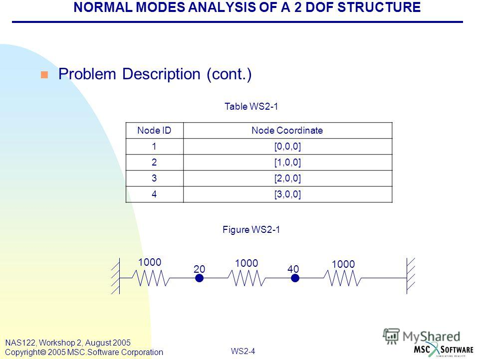 WS2-4 NAS122, Workshop 2, August 2005 Copyright 2005 MSC.Software Corporation NORMAL MODES ANALYSIS OF A 2 DOF STRUCTURE n Problem Description (cont.) Node IDNode Coordinate 1[0,0,0] 2[1,0,0] 3[2,0,0] 4[3,0,0] Table WS2-1 1000 4020 Figure WS2-1