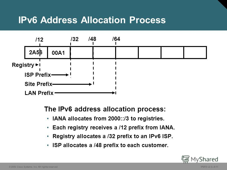 © 2006 Cisco Systems, Inc. All rights reserved.IP6FD v2.09-11 IPv6 Address Allocation Process The IPv6 address allocation process: IANA allocates from 2000::/3 to registries. Each registry receives a /12 prefix from IANA. Registry allocates a /32 pre