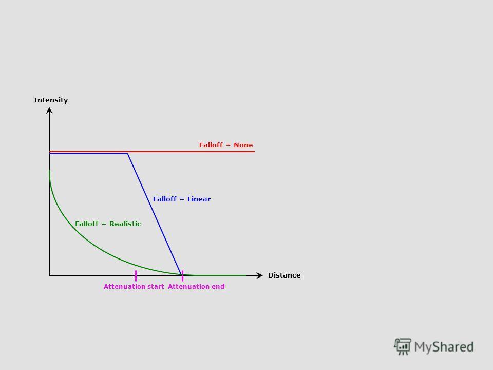 Distance Intensity Falloff = Linear Falloff = None Falloff = Realistic Attenuation endAttenuation start