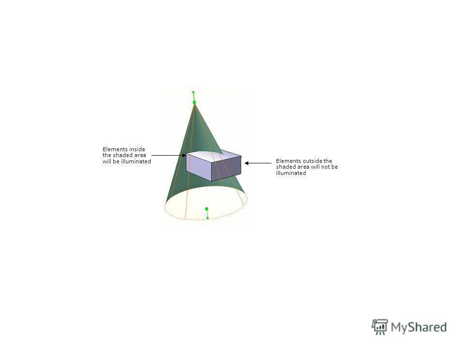 Elements inside the shaded area will be illuminated Elements outside the shaded area will not be illuminated