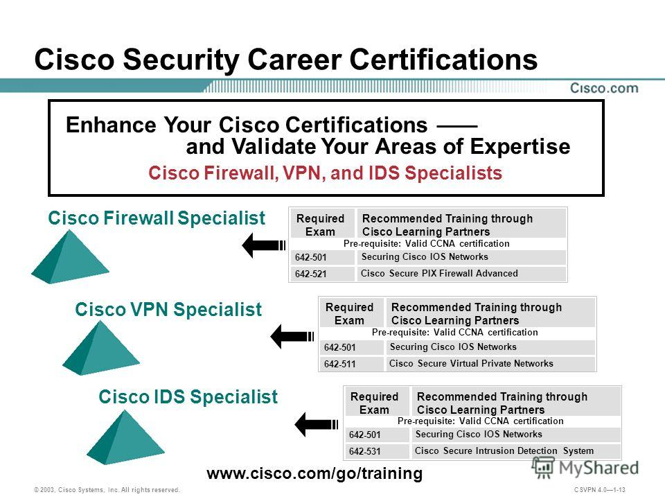 © 2003, Cisco Systems, Inc. All rights reserved. CSVPN 4.01-13 Cisco Security Career Certifications Enhance Your Cisco Certifications and Validate Your Areas of Expertise Cisco Firewall, VPN, and IDS Specialists www.cisco.com/go/training Recommended