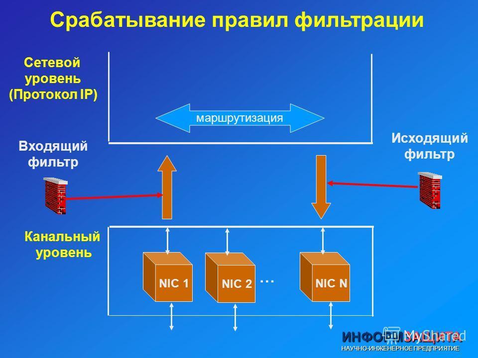 Срабатывание правил фильтрации Сетевой уровень (Протокол IP) Входящий фильтр NIC 1NIC N Исходящий фильтр маршрутизация Канальный уровень NIC 2 …