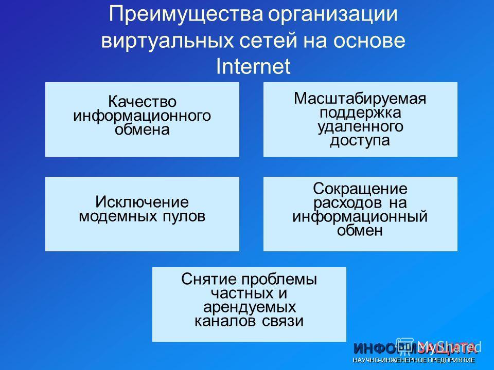 ИНФОРМЗАЩИТА НАУЧНО-ИНЖЕНЕРНОЕ ПРЕДПРИЯТИЕ Преимущества организации виртуальных сетей на основе Internet Качество информационного обмена Масштабируемая поддержка удаленного доступа Исключение модемных пулов Сокращение расходов на информационный обмен