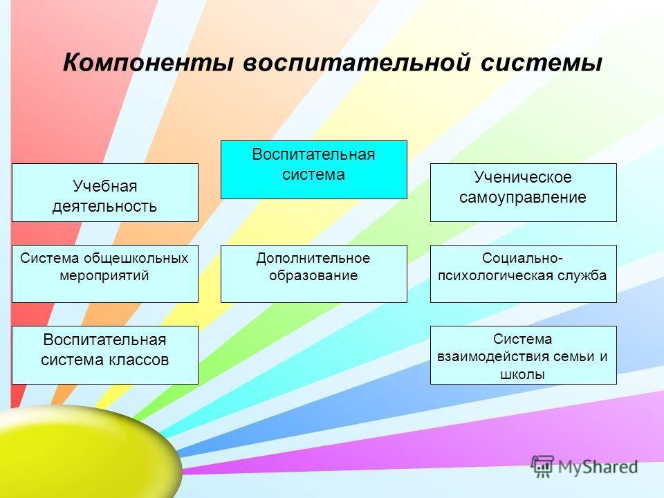Воспитательная система Система взаимодействия семьи и школы Воспитательная система классов Социально- психологическая служба Система общешкольных мероприятий Учебная деятельность Дополнительное образование Ученическое самоуправление Компоненты воспит