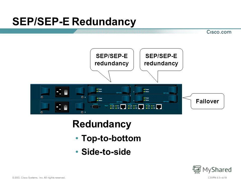 © 2003, Cisco Systems, Inc. All rights reserved. CSVPN 4.04-19 SEP/SEP-E Redundancy Redundancy Top-to-bottom Side-to-side SEP/SEP-E redundancy Failover SEP/SEP-E redundancy