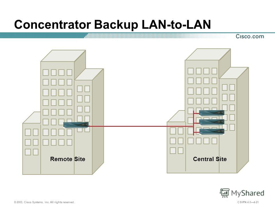 © 2003, Cisco Systems, Inc. All rights reserved. CSVPN 4.04-21 Concentrator Backup LAN-to-LAN Central SiteRemote Site