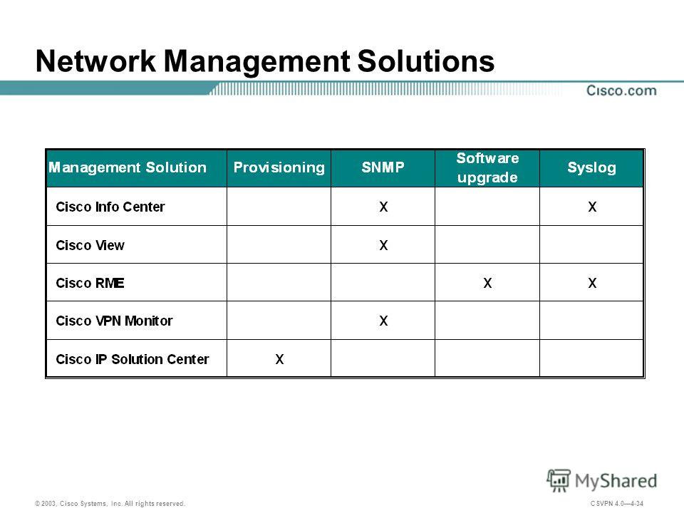 © 2003, Cisco Systems, Inc. All rights reserved. CSVPN 4.04-34 Network Management Solutions