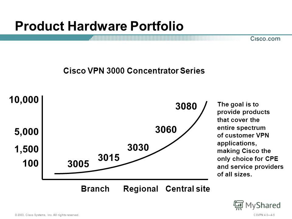 © 2003, Cisco Systems, Inc. All rights reserved. CSVPN 4.04-5 Product Hardware Portfolio BranchRegionalCentral site 3005 3030 3060 5,000 Cisco VPN 3000 Concentrator Series The goal is to provide products that cover the entire spectrum of customer VPN