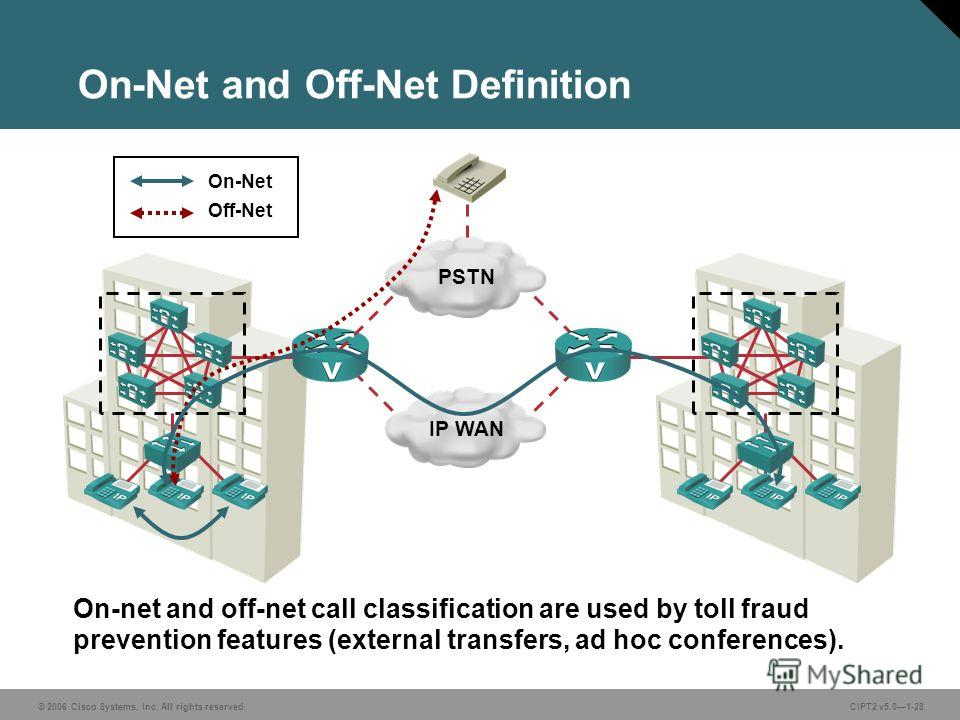 © 2006 Cisco Systems, Inc. All rights reserved.CIPT2 v5.01-28 On-Net and Off-Net Definition PSTN IP WAN On-Net Off-Net On-net and off-net call classification are used by toll fraud prevention features (external transfers, ad hoc conferences).