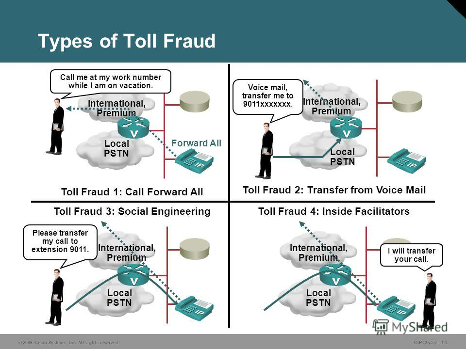 © 2006 Cisco Systems, Inc. All rights reserved.CIPT2 v5.01-3 Types of Toll Fraud Local PSTN Local PSTN Please transfer my call to extension 9011. International, Premium Local PSTN Voice mail, transfer me to 9011xxxxxxx. Toll Fraud 2: Transfer from Vo