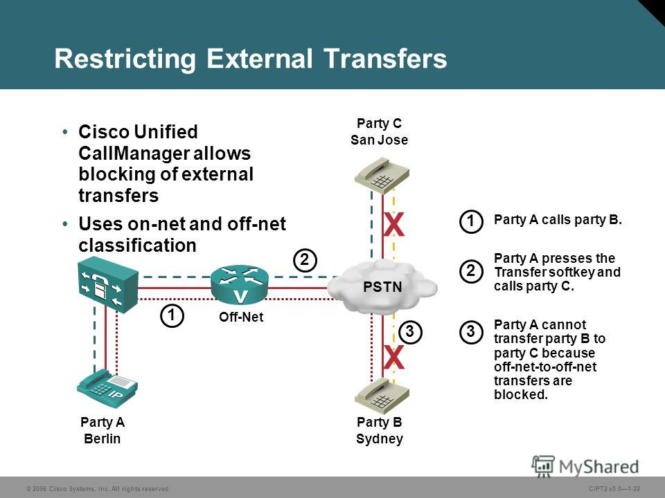 © 2006 Cisco Systems, Inc. All rights reserved.CIPT2 v5.01-32 Restricting External Transfers 1 2 3 2 3 1 Party A calls party B. Party A presses the Transfer softkey and calls party C. Party A cannot transfer party B to party C because off-net-to-off-