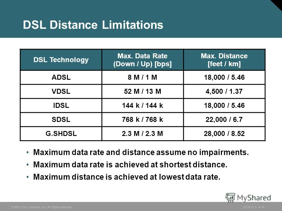 © 2006 Cisco Systems, Inc. All rights reserved.ISCW v1.02-10 DSL Distance Limitations Maximum data rate and distance assume no impairments. Maximum data rate is achieved at shortest distance. Maximum distance is achieved at lowest data rate. DSL Tech