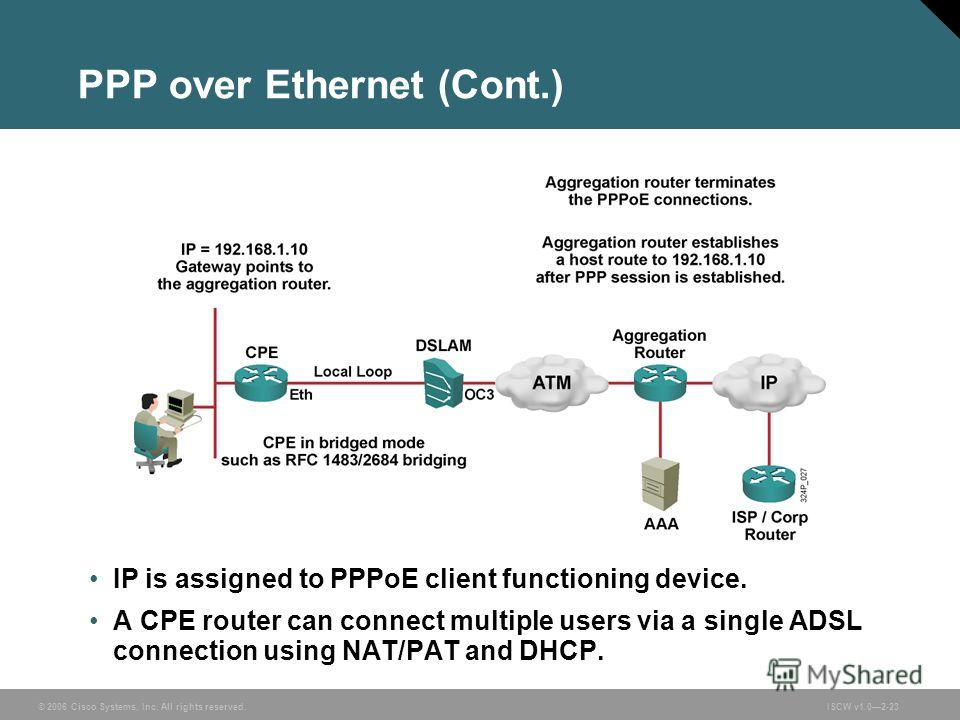 © 2006 Cisco Systems, Inc. All rights reserved.ISCW v1.02-23 PPP over Ethernet (Cont.) IP is assigned to PPPoE client functioning device. A CPE router can connect multiple users via a single ADSL connection using NAT/PAT and DHCP.