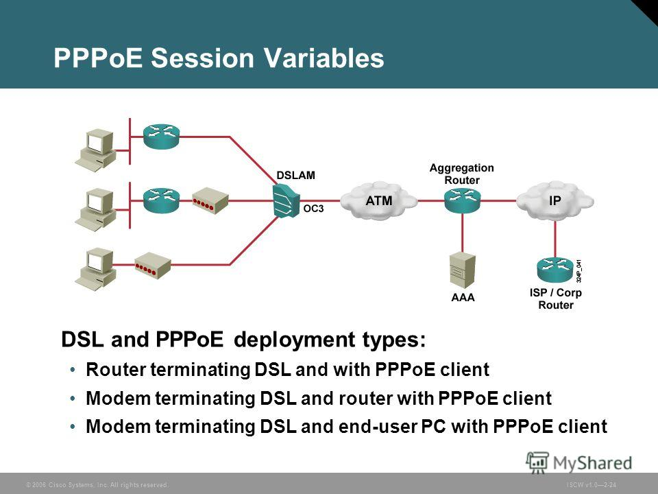 © 2006 Cisco Systems, Inc. All rights reserved.ISCW v1.02-24 PPPoE Session Variables DSL and PPPoE deployment types: Router terminating DSL and with PPPoE client Modem terminating DSL and router with PPPoE client Modem terminating DSL and end-user PC