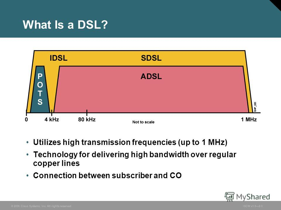 © 2006 Cisco Systems, Inc. All rights reserved.ISCW v1.02-3 What Is a DSL? Utilizes high transmission frequencies (up to 1 MHz) Technology for delivering high bandwidth over regular copper lines Connection between subscriber and CO