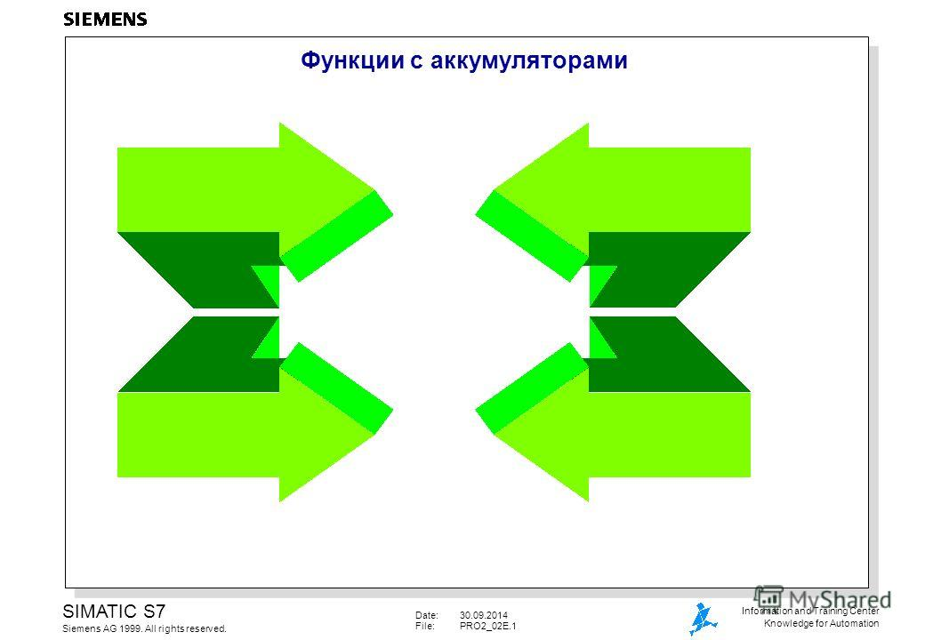 Date:30.09.2014 File:PRO2_02E.1 SIMATIC S7 Siemens AG 1999. All rights reserved. Information and Training Center Knowledge for Automation Функции с аккумуляторами