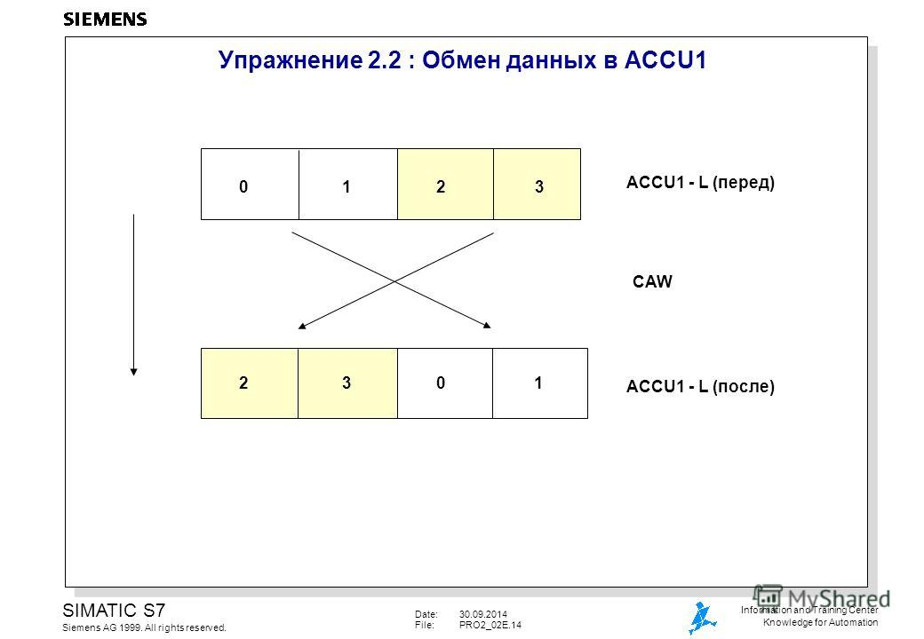Date:30.09.2014 File:PRO2_02E.14 SIMATIC S7 Siemens AG 1999. All rights reserved. Information and Training Center Knowledge for Automation 23 Упражнение 2.2 : Обмен данных в ACCU1 ACCU1 - L (перед) 10 CAW ACCU1 - L (после) 0132