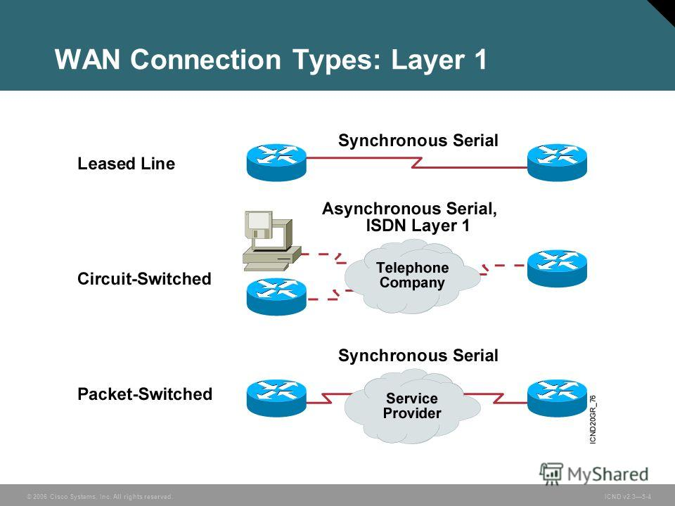 © 2006 Cisco Systems, Inc. All rights reserved. ICND v2.35-4 WAN Connection Types: Layer 1