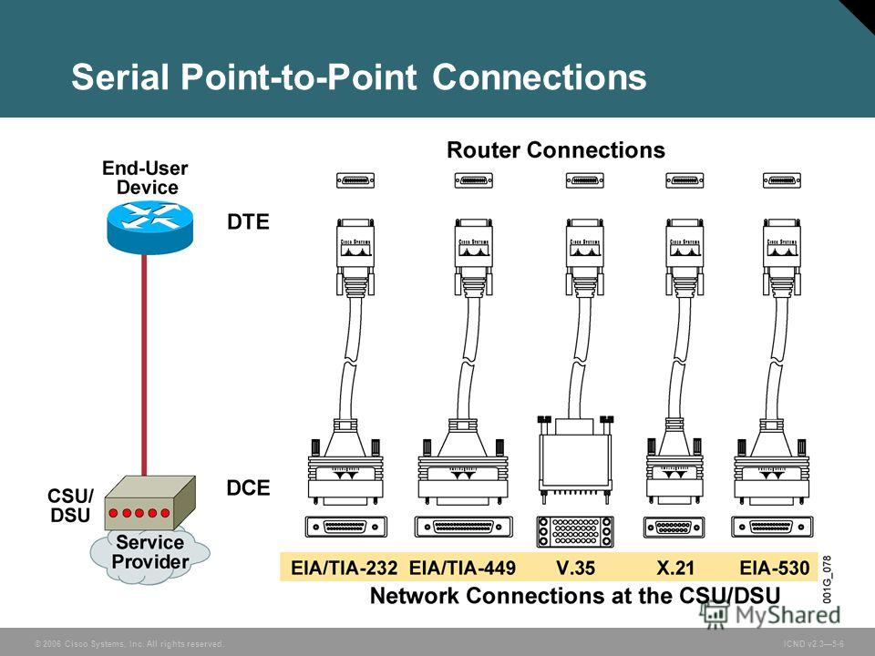 © 2006 Cisco Systems, Inc. All rights reserved. ICND v2.35-6 Serial Point-to-Point Connections