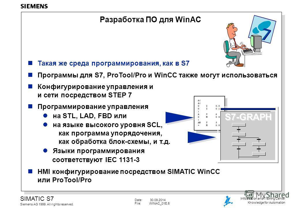 Date: 30.09.2014 File:WINAC_01E.5 SIMATIC S7 Siemens AG 1999. All rights reserved. Information and Training Center Knowledge for Automation Такая же среда программирования, как в S7 Программы для S7, ProTool/Pro и WinCC также могут использоваться Кон
