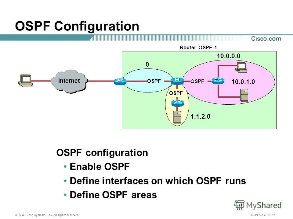 © 2004, Cisco Systems, Inc. All rights reserved. CSPFA 3.213-15 OSPF Configuration OSPF configuration Enable OSPF Define interfaces on which OSPF runs Define OSPF areas Private 10.0.1.0 1.1.2.0 10.0.0.0 0 OSPF Router OSPF 1 Internet
