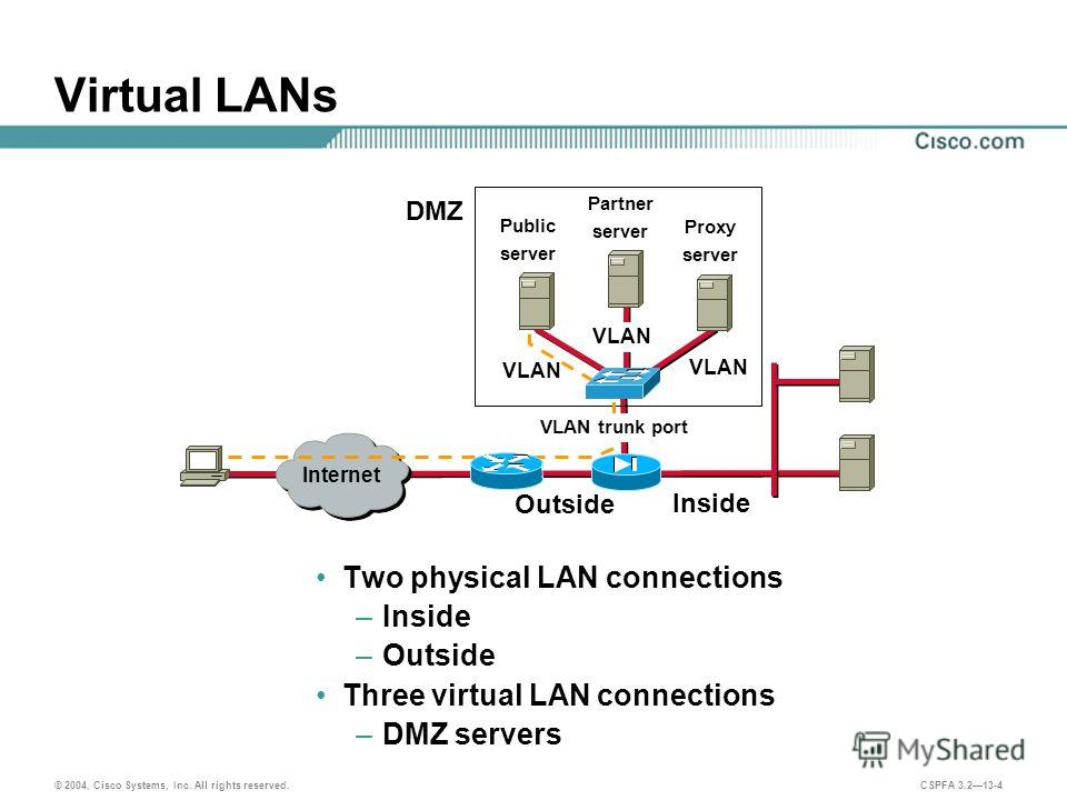 © 2004, Cisco Systems, Inc. All rights reserved. CSPFA 3.213-4 Virtual LANs Two physical LAN connections –Inside –Outside Three virtual LAN connections –DMZ servers Outside Inside Public server Partner server Proxy server VLAN DMZ Internet VLAN trunk
