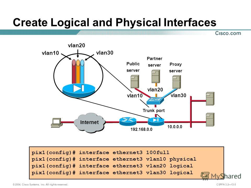 © 2004, Cisco Systems, Inc. All rights reserved. CSPFA 3.213-5 Create Logical and Physical Interfaces pix1(config)# interface ethernet3 100full pix1(config)# interface ethernet3 vlan10 physical pix1(config)# interface ethernet3 vlan20 logical pix1(co