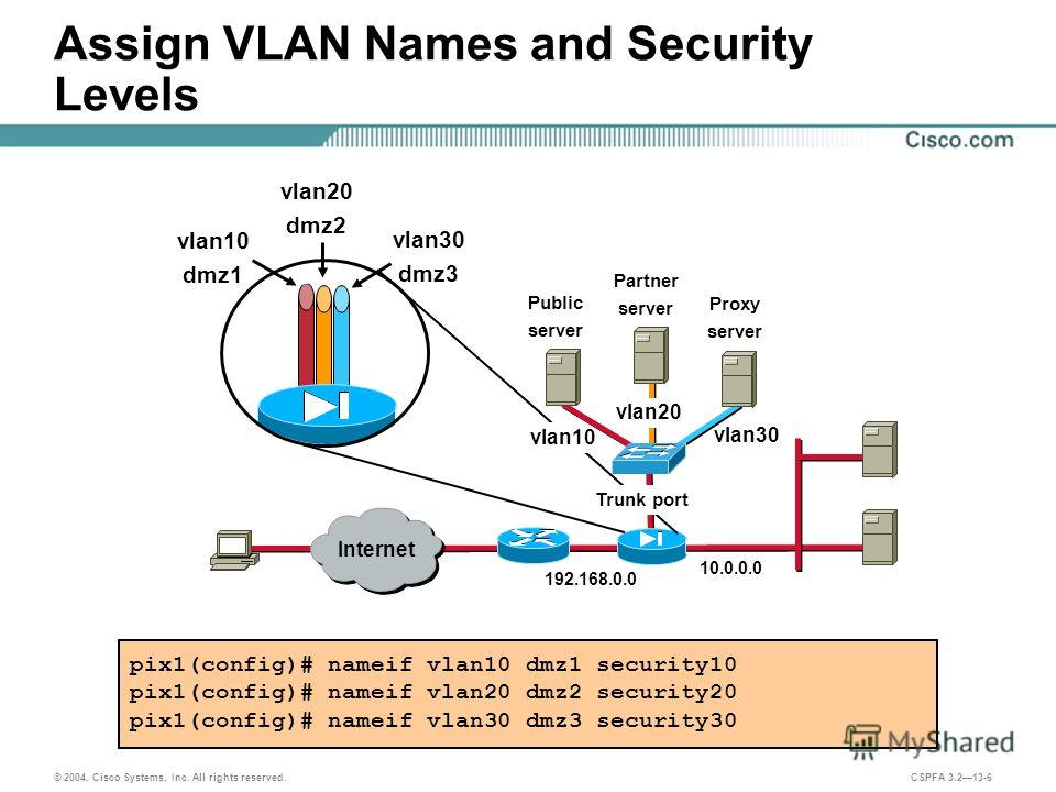 © 2004, Cisco Systems, Inc. All rights reserved. CSPFA 3.213-6 Assign VLAN Names and Security Levels pix1(config)# nameif vlan10 dmz1 security10 pix1(config)# nameif vlan20 dmz2 security20 pix1(config)# nameif vlan30 dmz3 security30 192.168.0.0 10.0.