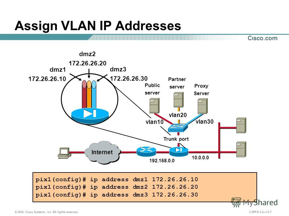 © 2004, Cisco Systems, Inc. All rights reserved. CSPFA 3.213-7 Assign VLAN IP Addresses pix1(config)# ip address dmz1 172.26.26.10 pix1(config)# ip address dmz2 172.26.26.20 pix1(config)# ip address dmz3 172.26.26.30 192.168.0.0 10.0.0.0 Public serve