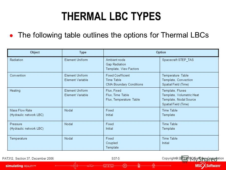 PAT312, Section 37, December 2006 S37-5 Copyright 2007 MSC.Software Corporation THERMAL LBC TYPES l The following table outlines the options for Thermal LBCs ObjectTypeOption RadiationElement UniformAmbient node Gap Radiation Template, View Factors S