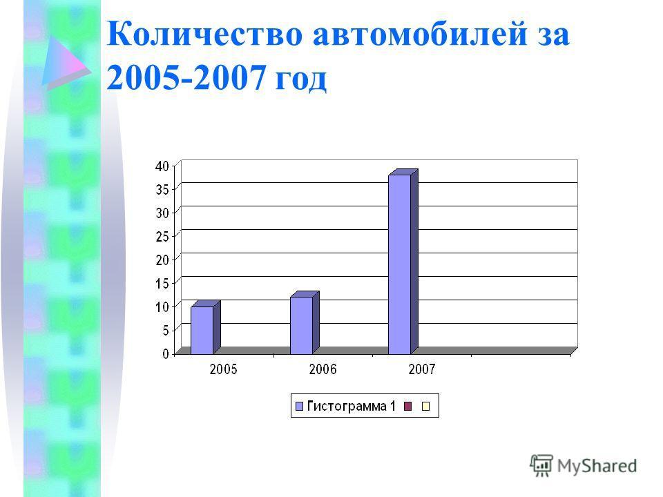 Количество автомобилей за 2005-2007 год