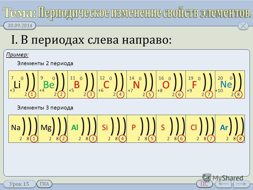 Урок 15 30.09.2014 ПС ГИА I. В периодах слева направо: Пример: Li 21 +3+3 0 7 Be 22 +4 0 9 B 23 +5+5 0 11 C 2 +6+6 0 12 4 N 2 +7+7 0 14 5 O 2 +8+8 0 16 6 F 2 +9+9 0 19 7 Ne 2 +10 0 20 8 Элементы 2 периода Элементы 3 периода Na 812 Mg 822 Al 832 Si 84