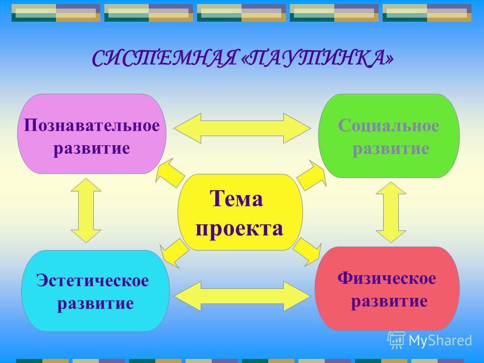 СИСТЕМНАЯ «ПАУТИНКА» Тема проекта Познавательное развитие Социальное развитие Эстетическое развитие Физическое развитие