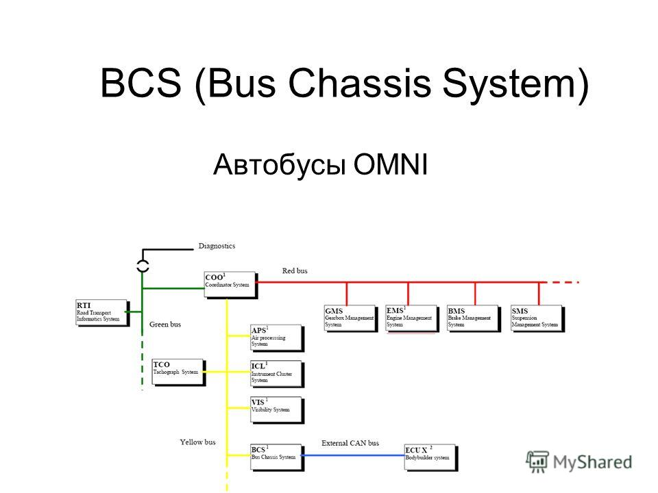 BCS (Bus Chassis System) Автобусы OMNI