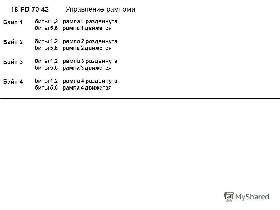 18 FD 70 42Управление рампами Байт 1 биты 1,2 рампа 1 раздвинута биты 5,6 рампа 1 движется Байт 2 Байт 3 Байт 4 биты 1,2 рампа 2 раздвинута биты 5,6 рампа 2 движется биты 1,2 рампа 3 раздвинута биты 5,6 рампа 3 движется биты 1,2 рампа 4 раздвинута би