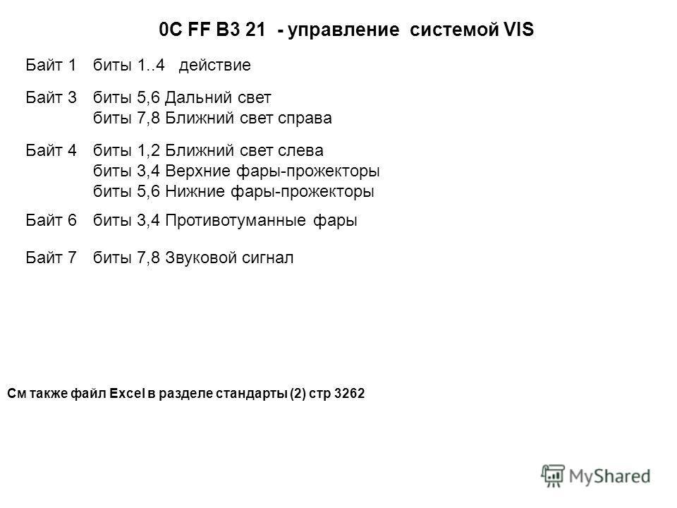 0С FF B3 21 - управление системой VIS Байт 1 биты 1..4 действие Байт 3 биты 5,6 Дальний свет биты 7,8 Ближний свет справа Байт 4 биты 1,2 Ближний свет слева биты 3,4 Верхние фары-прожекторы биты 5,6 Нижние фары-прожекторы Байт 6 биты 3,4 Противотуман