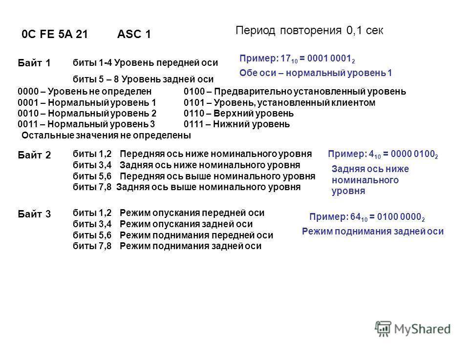 0C FE 5A 21ASC 1 Период повторения 0,1 сек биты 1-4 Уровень передней оси биты 5 – 8 Уровень задней оси 0000 – Уровень не определен 0001 – Нормальный уровень 1 0010 – Нормальный уровень 2 0011 – Нормальный уровень 3 0100 – Предварительно установленный