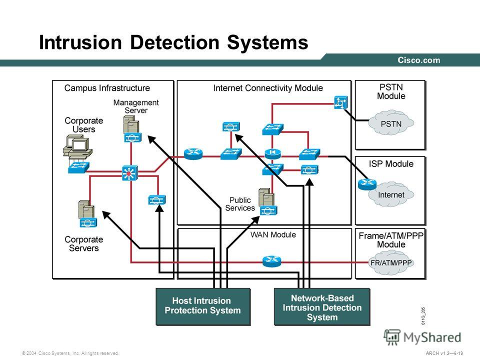 © 2004 Cisco Systems, Inc. All rights reserved. ARCH v1.26-19 Intrusion Detection Systems