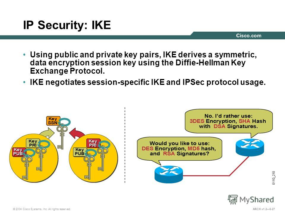 © 2004 Cisco Systems, Inc. All rights reserved. ARCH v1.26-27 IP Security: IKE Using public and private key pairs, IKE derives a symmetric, data encryption session key using the Diffie-Hellman Key Exchange Protocol. IKE negotiates session-specific IK