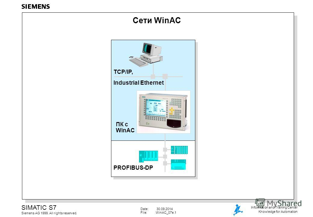 Date: 30.09.2014 File:WinAC_07e.1 SIMATIC S7 Siemens AG 1999. All rights reserved. Information and Training Center Knowledge for Automation Сети WinAC TCP/IP, Industrial Ethernet PROFIBUS-DP ПК с WinAC